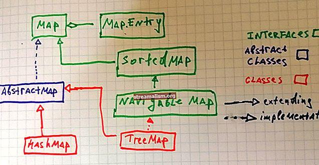 Sorteer een HashMap in Java
