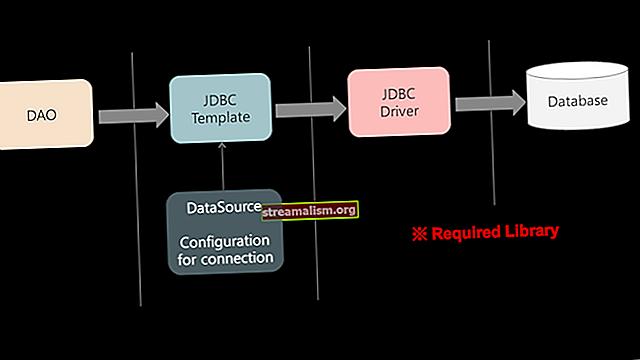 Lente JDBC