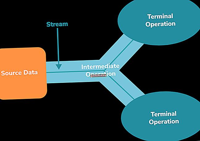 DistinctBy i Java Stream API