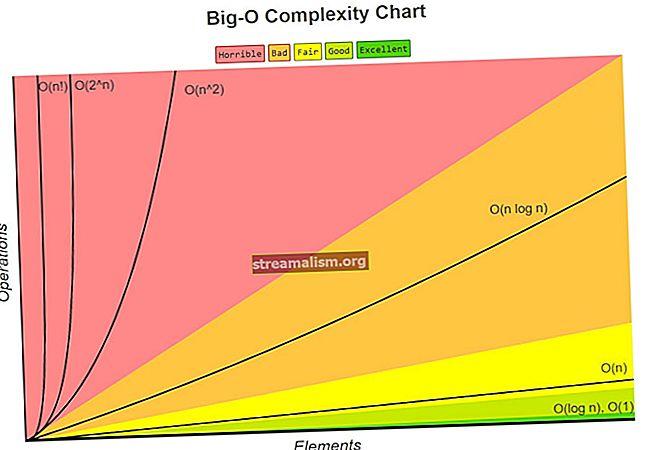Praktische Java-voorbeelden van de Big O-notatie