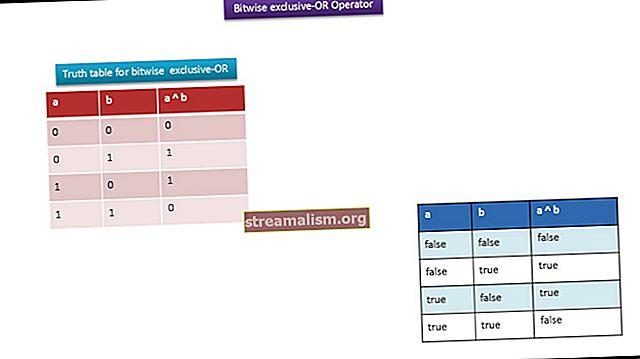 Java Bitwise-operators