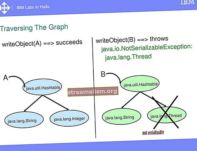 Bevezetés a Java Serialization-be
