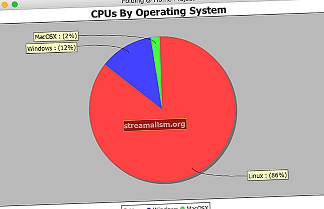 Grafikonok Java-ban