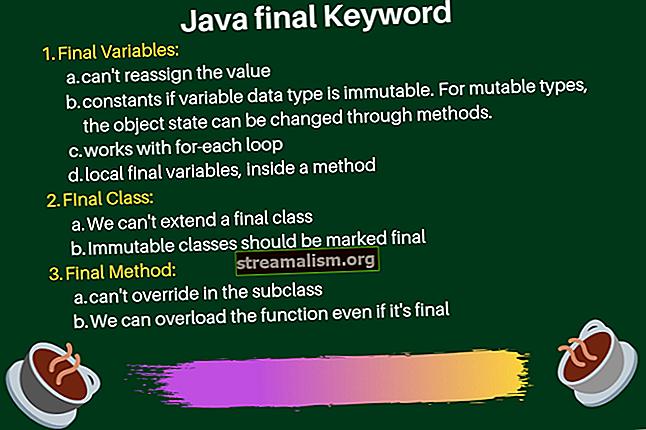 """A """"végső"""" kulcsszó Java-ban"""
